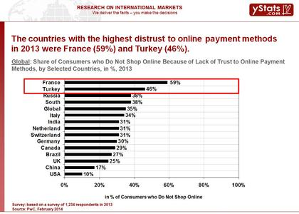 Share of Customers Who Do Not Shop Online Due to Lack of Trust
