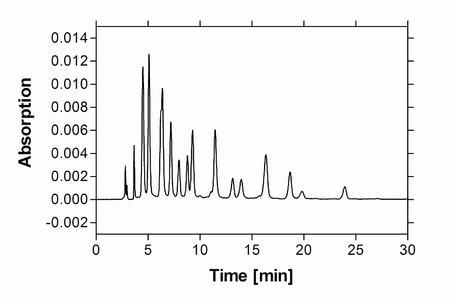 Abb. 3 RP-HPLC-Chromatogramm von Anthocyanen aus einem Beerenextrakt.