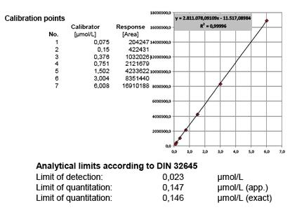 Fig. 1 Calculation of LOD and LOQ of a glutathione calibration curve using the DIN-Test software.