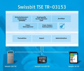 Die Swissbit TSE ist steckbar und somit einfach zu integrieren. Bestehende Kassensysteme lassen sich problemlos nachrüsten