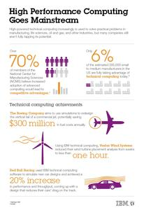 High Performance Computing Goes Mainstream