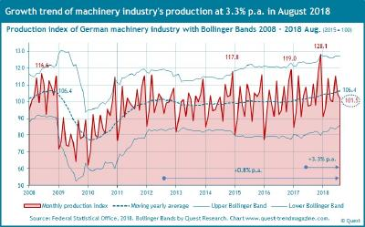 Growth trends of production and sales in German machinery industry at 3.3% resp. 3.2% p.a. in August 2018