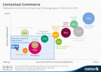 Contextual Commerce - Revolution oder Gimmick?