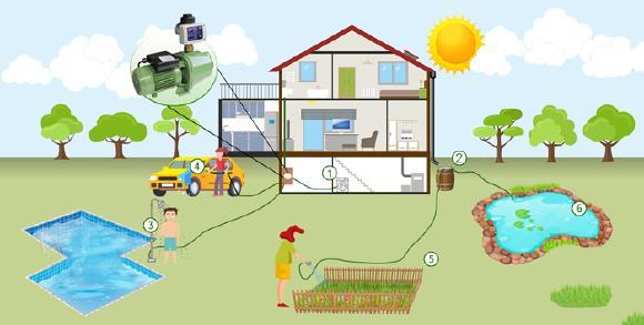 ZUWA Anwendung Hauswasserwerke