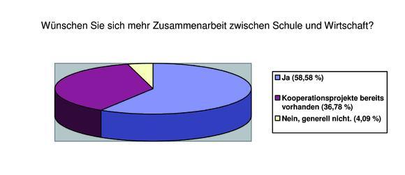 Umfrageergebnisse Verzahnung Wirtschaft und Schule