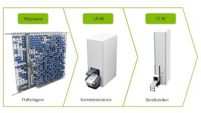 """Die Schwesterdivisionen Kardex Remstar und Kardex Mlog bieten von der Komponente bis zum integrierten Logistiksystem alles aus einer Hand – """"Modul für Modul"""""""