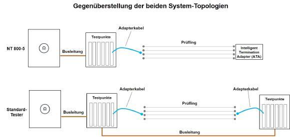 Gegenüberstellung der System-Topologien