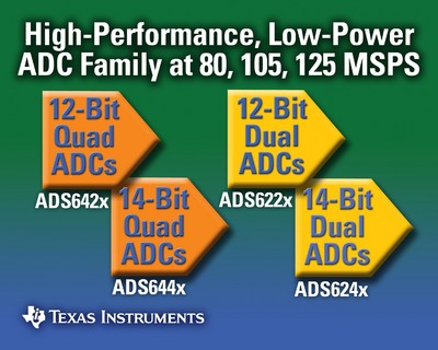 TI Advances Communications, Imaging and Instrumentation with Industry's Highest-Performance Dual and Quad ADC Family
