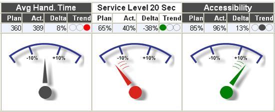 Echtzeit-Management im Contact Center mit dem Performance Cockpit von Cirquent