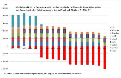 Sachsen-Anhalt droht Entsorgungsnotstand bei mineralischen Abfällen