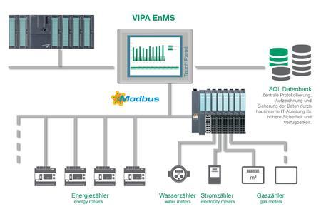 """Mithilfe der neuen Energiemanagement-Software """"VIPA Green Solution – EnMS"""" können VIPA-Kunden jetzt nicht nur ihre Energieeffizienz steigern, sondern auch Fördermittel des Bundes erhalten"""
