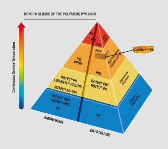 ROMIRA CLIMBS UP THE POLYMERS PYRAMID