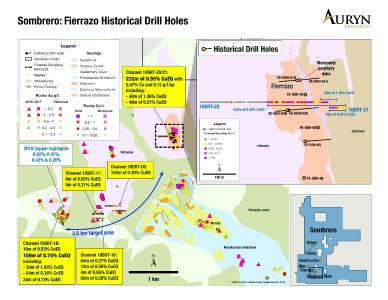 Figure 1 illustrates the location of the 8 historical drill holes at the Fierrazo target in relation to the surface work Auryn has completed to date