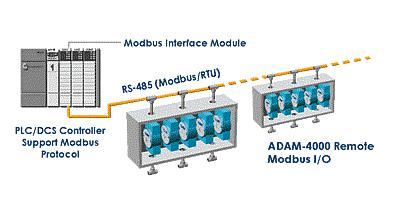 ADAM-4000 SPS-Anbindung mit Modbus (Advantech/AMC)