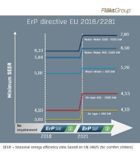 ErP Directive EU 2016_2281