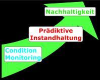 Condition Monitoring als Grundlage für Nachhaltigkeit