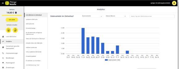 Things Mobile Portal zum Management von SIM-Karten und Datenvolumen