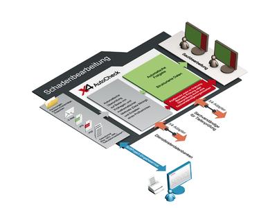 X4 AutoCheck - automatisierte Beleg- und Rechnungsprüfung