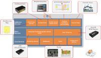 Solcon EOS Plattform