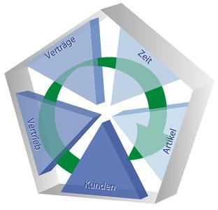 Business-Intelligence-Lösung ProINFO spezialisiert auf Vertriebscontrolling, Vertriebsanalyse und Vertriebsplanung sowie Konditionsmanagement.