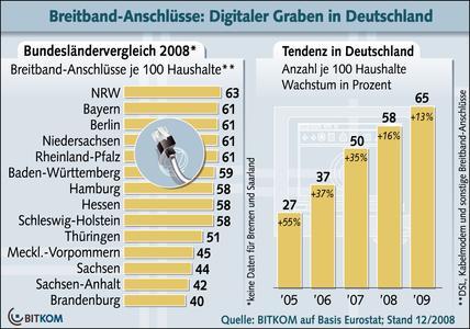 Breitband-Anschlüsse: Digitaler Graben in Deutschland