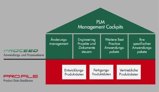 PRO.CEED zur Lenkung und Dokumentation durchgängiger PLM-Prozesse. Quelle: PROCAD GmbH & Co. KG
