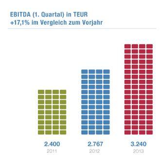 Q1-EBITDA der NEXUS AG
