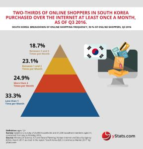 Infographic: South Korea B2C E-Commerce Market 2017
