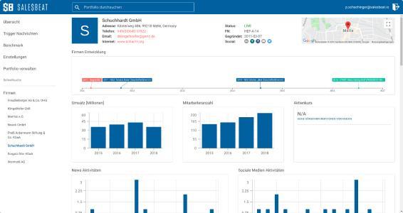Salesbeat Company Profile Top