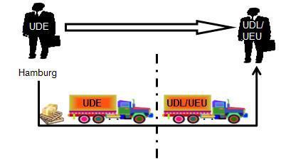 Abb. 1: Gebrochener Transport