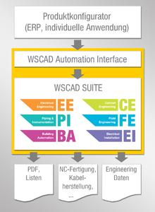 Über das WSCAD Automation Interface steuern Produktkonfiguratoren die WSCAD SUITE und erzeugen in sekundenschnelle vollständige E-CAD-Pläne und Dokumentationen