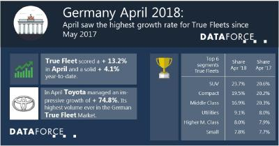 April saw the highest growth rate for True Fleets since May 2017