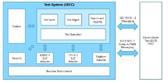 Figure 2: ISO15118 - Part4 Standard Test Architecture