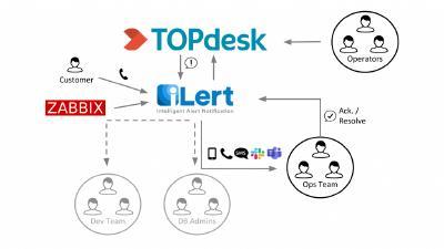 Zusammenarbeit zwischen TOPdesk und iLert