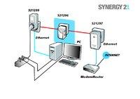 [PDF} Synergy21 S21296 Anschaltung