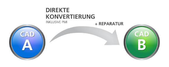 Funktionsweise des Direktkonverters: Direkte Konvertierung von einem CAD-Format in ein anderes unter Erhaltung der Produktfertigungsinformationen (PMI), mit automatischer Reparatur der CAD-Daten, falls nötig.