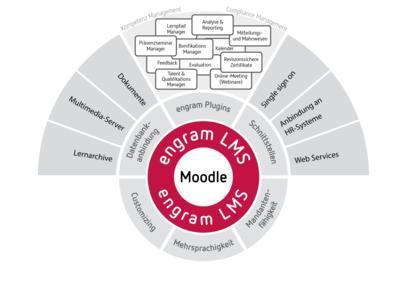 Modulare Gesamtarchitektur des engram Moodle Lernmanagementsystems