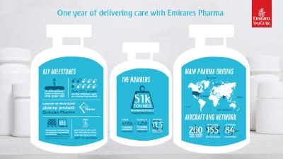 Emirates SkyCargo obtains revalidation of pharma certification at Dubai hub