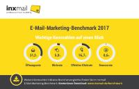 len und Branchenvergleich im neuen Inxmail E-Mail-Marketing-Benchmark