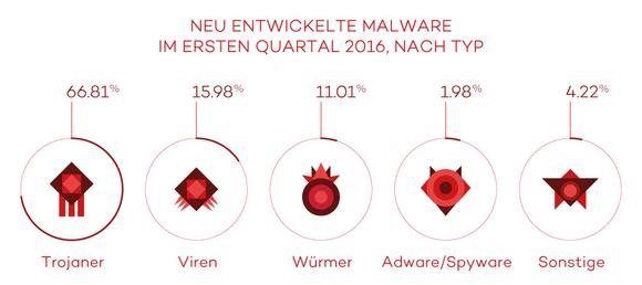 Malware-Typ.jpg