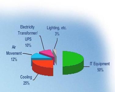 Energieaufteilung eines klassischen Rechenzentrums. Nur die Hälfte der Energie steht für den Betrieb von Servern zur Verfügung