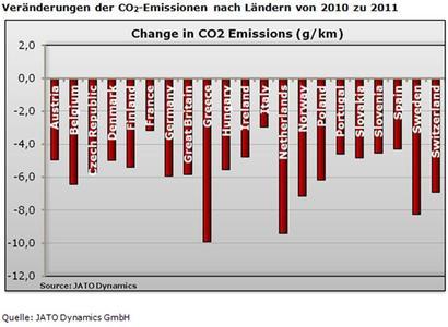 JATO CO2 Emissionen Laender 2010 / 2011
