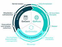Das neue Nachhaltigkeitsprogramm von Gerresheimer besteht aus drei Pfeilern: GxPure, GxCircular und GxCare und beinhaltet  neun Fokusthemen