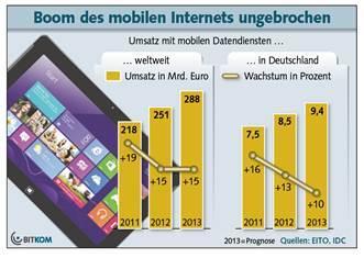 Umsätze mit mobilen Datendiensten steigen stark an