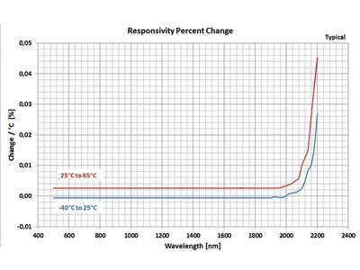 Responsivity percent change