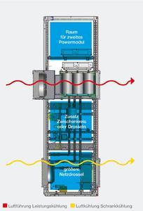 Optimierter Aufbau der Knorr Bremse PowerTech Umrichterfamilie für industrielle Anwendungen in Leistungsklassen ab 50 kW.