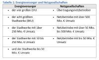 Energieversorger und Netzgesellschaften Tabelle 1