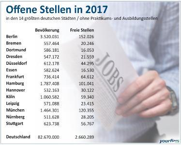 Freie Stellen in Deutschlands Großstädten 2017