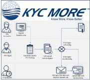 KYC More: Effizienz im Customer Outreach