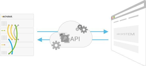 Echobot API